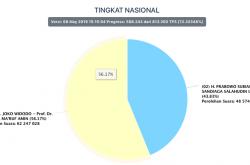 Real Count KPU 72,3%, Ini Hasil Sementaranya | Genpi.co - Palform No 1 Pariwisata Indonesia