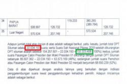 Salah Hitung Suara, Bukti BPN 'Diiris Tipis-Tipis' Oleh Warganet   Genpi.co - Palform No 1 Pariwisata Indonesia